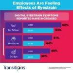 Employees-Are-Feeling-Effects-of-Eyestrain