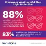 Employees-Want-Harmful-Blue-Light-Protection