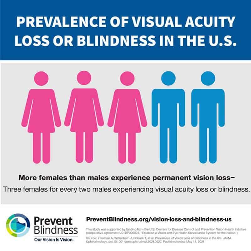 Prevent Blindness gender blindness